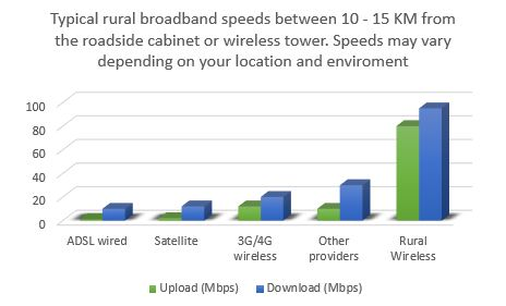 Get fast broadband from Rural Wireless